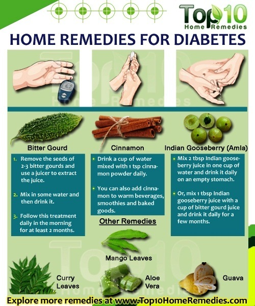 Natural Foods That Help Control Diabetes