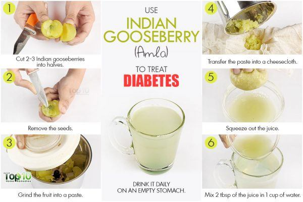 amla juice to lower blood sugar level