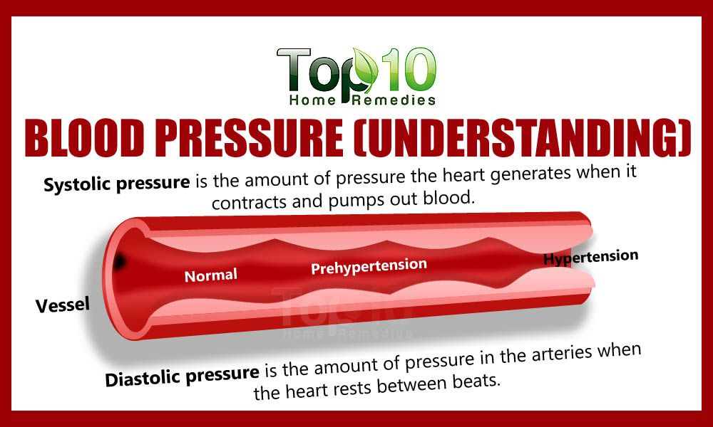 systolic and diastolic pressure for high blood pressure