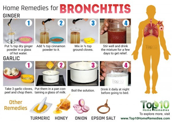 Bronchial Congestion Natural Remedies