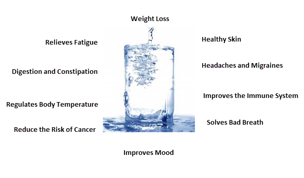 Benfit Of Just Drinking Water Everyday