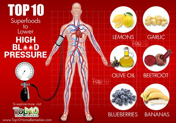 superfoods to lower blood pressure