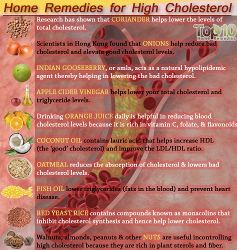 high cholestrol home remedies