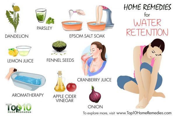 home remedies for water retemtion