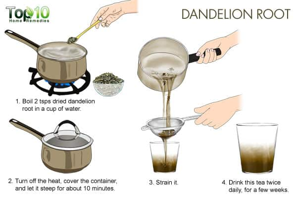 Dandelion root for detoxification
