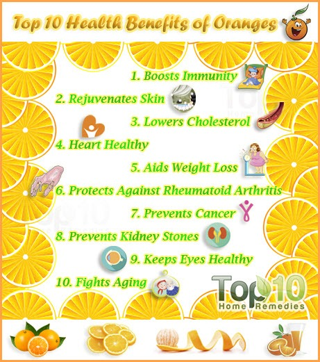 top 10 orange fruit health benefits