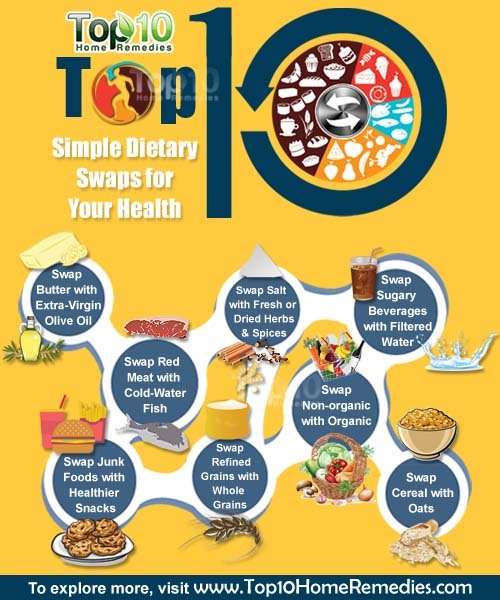 dietary swaps for health