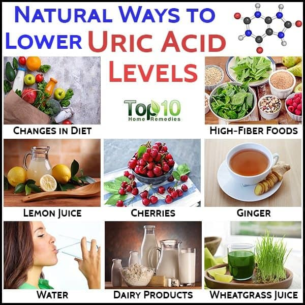 natural ways to regulate uric acid level in body