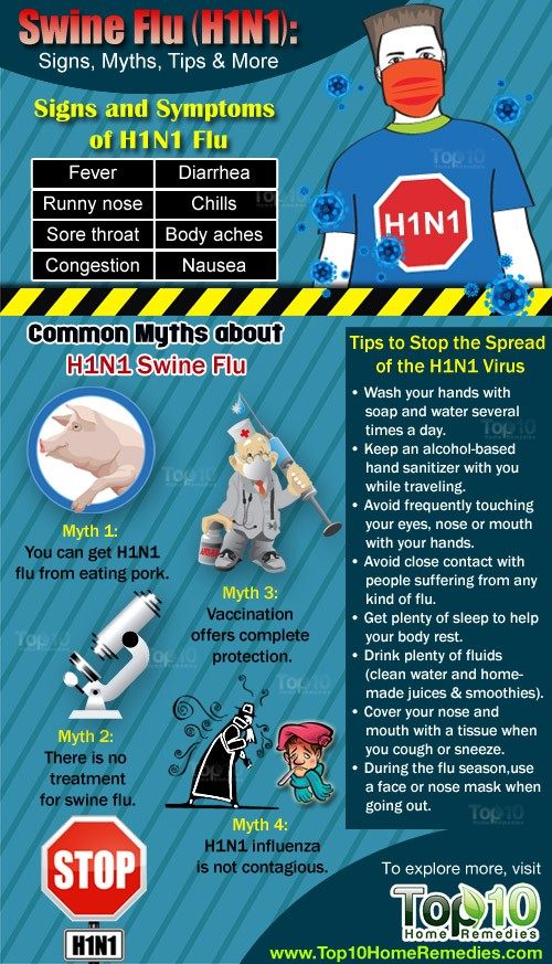 swine flu signs and symptoms
