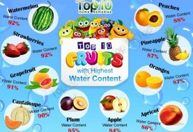 Top 10 Fruits with Highest Water Content