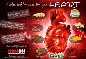 Top 10 Herbs and Spices for Your Heart