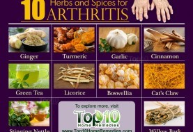 Top 10 Herbs and Spices for Arthritis