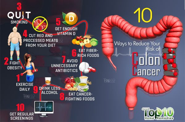 reduce risk of colon cancer risk