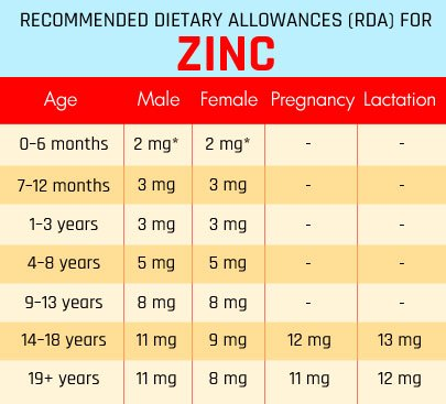 10 Signs Of Zinc Deficiency And How To Treat It Top 10