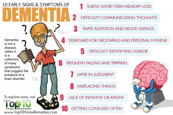 early signs and symptoms of dementia