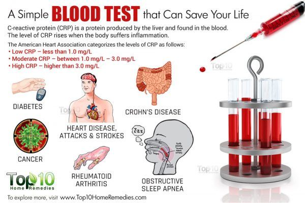 CRP blood test benefits
