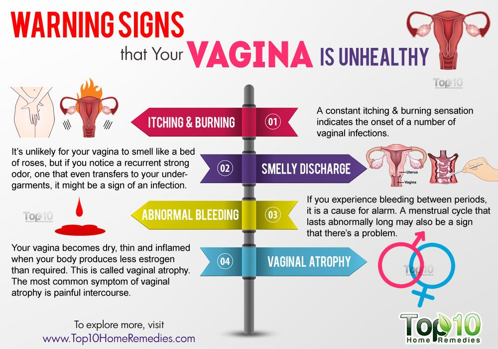 Warning Signs That Your Vagina Is Unhealthy Top 10 Home
