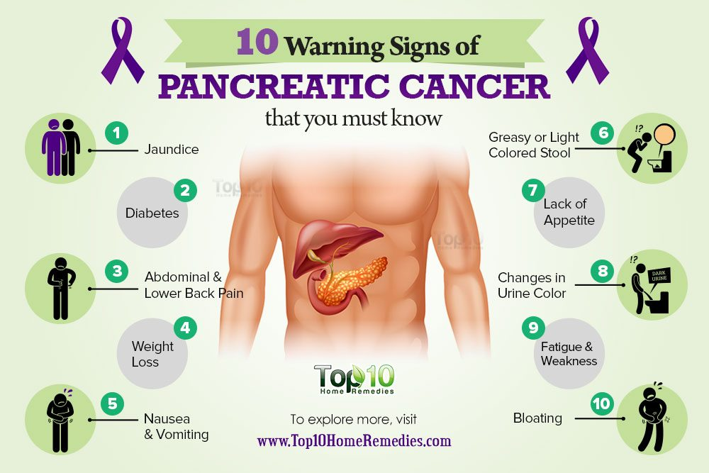 10 Warning Signs Of Pancreatic Cancer That You Must Know