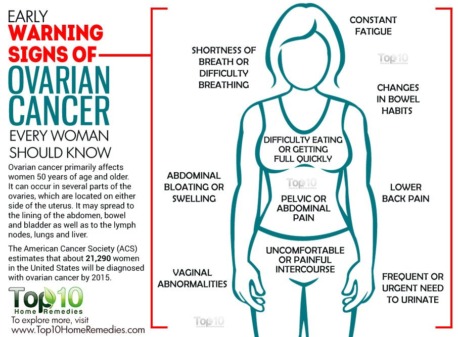 10 Early Warning Signs of Ovarian Cancer Every Woman