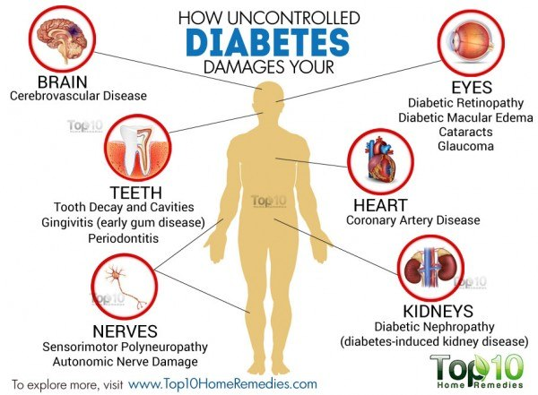 how uncontrolled diabetes affects your health