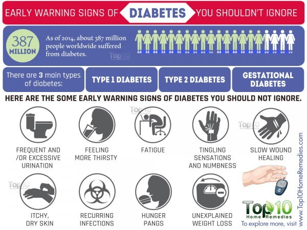10 Early Warning Signs of Diabetes You Should Not Ignore ...
