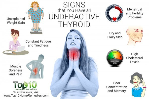signs of underactive thyroid