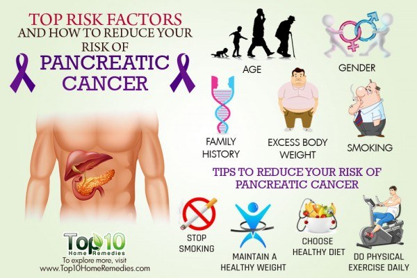 reduce risk of pancreatic cancer