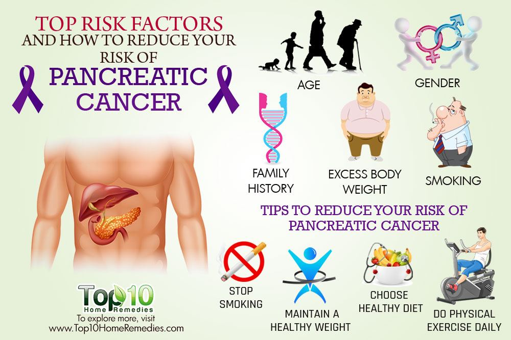 Top Risk Factors And How To Reduce Your Risk Of Pancreatic