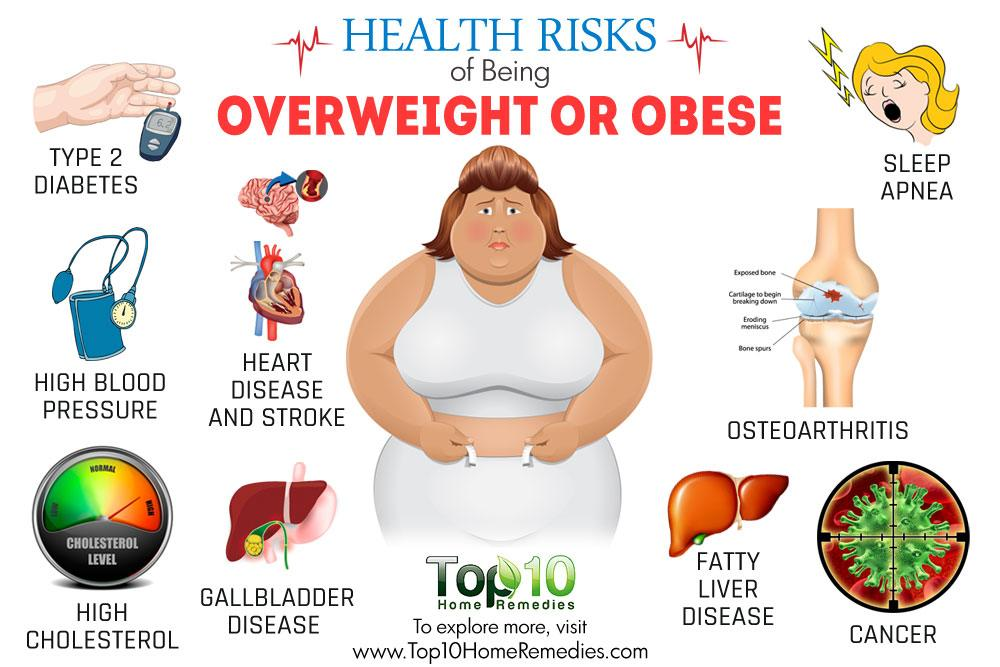 "health and obesity ""obesity is a chronic disease, prevalent in both developed and developing countries, and affecting children as well as adults"" 1 —world health organization (who."