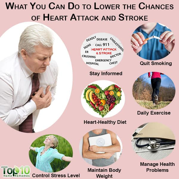 lower chances of heart attack and stroke