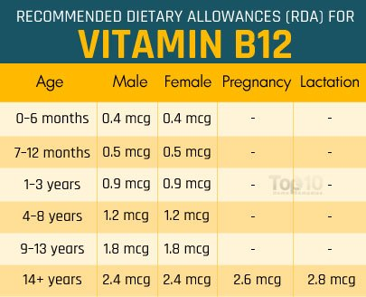 vitamin B12 daily requirement
