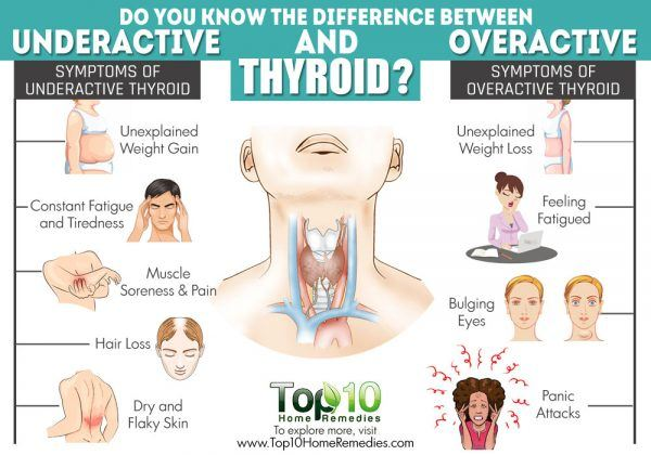 difference between underactive and overactive thyroid