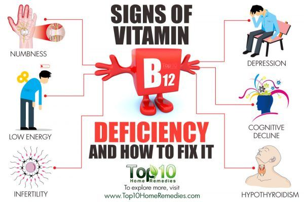 Signs of Vitamin B12 Deficiency and How to Fix It | Top 10 ...