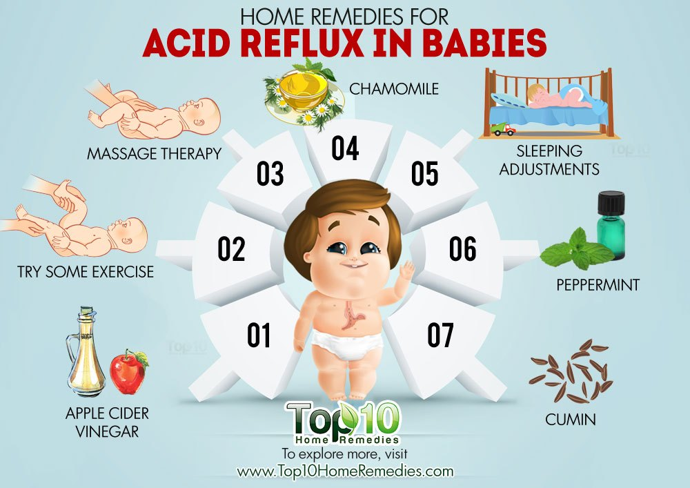 home remedies for acid reflux in babies | top 10 home remedies, Skeleton
