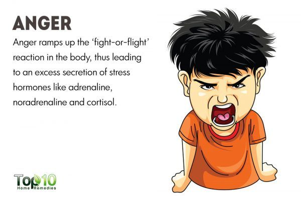 anger affects your heart