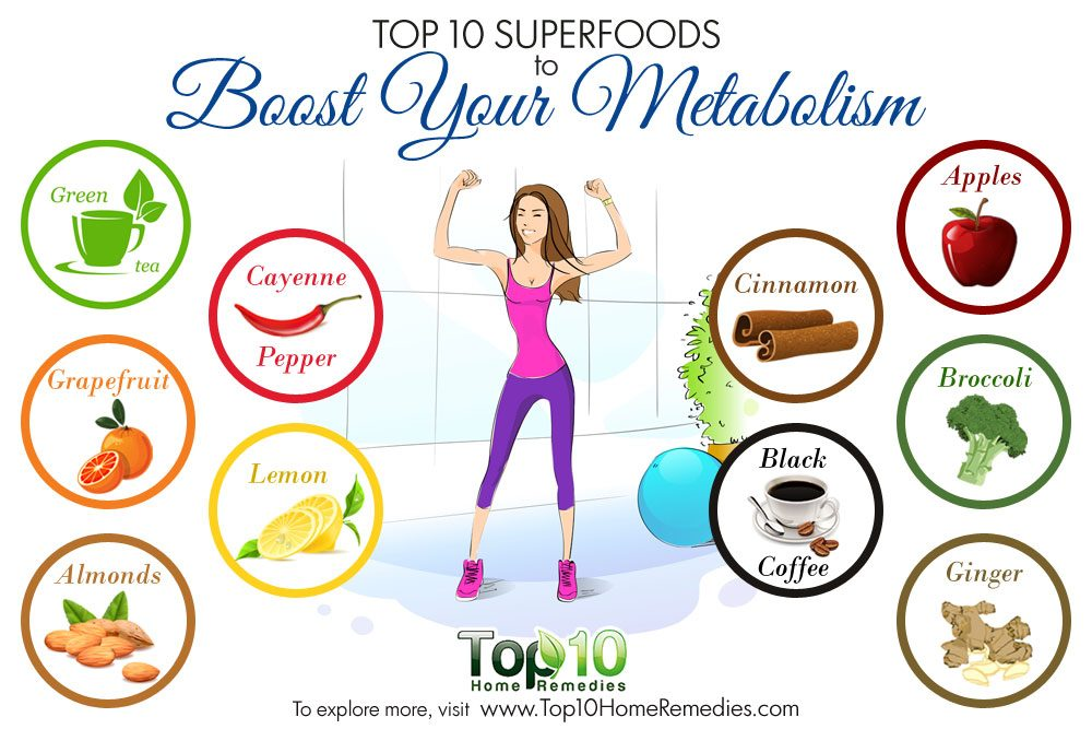 Top  Foods For High Metabolism