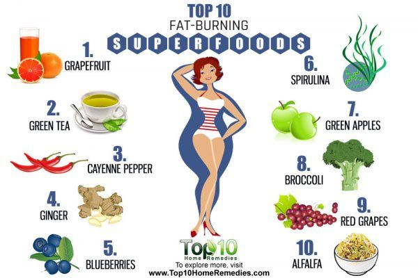 Top 10 Fat-Burning Superfoods | Top 10 Home Remedies