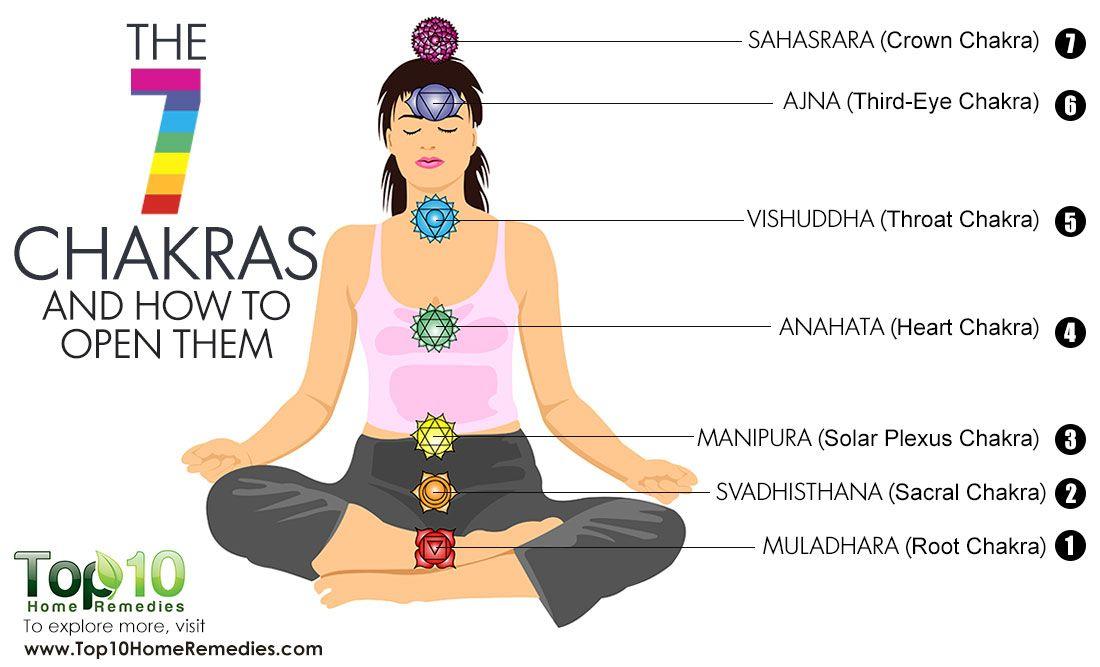 Chakra Meanings Realigning Unblocking Balancing Chakras