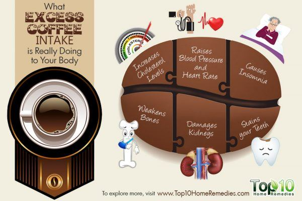 what excess coffee intake does to your health