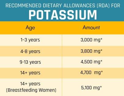 What Foods Are High In Calcium And Potassium