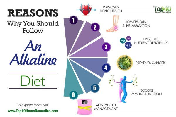 reasons you should follow an alkaline diet