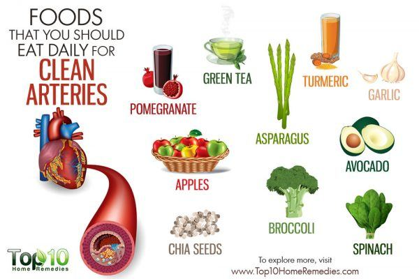 Foods You Should Eat Daily For Clean Arteries