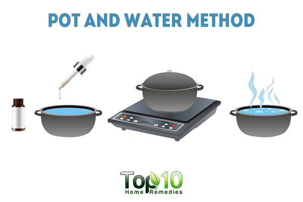 pot and water method