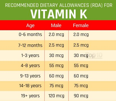 Simply excellent daily recommended vitamin intake for adults consider, that