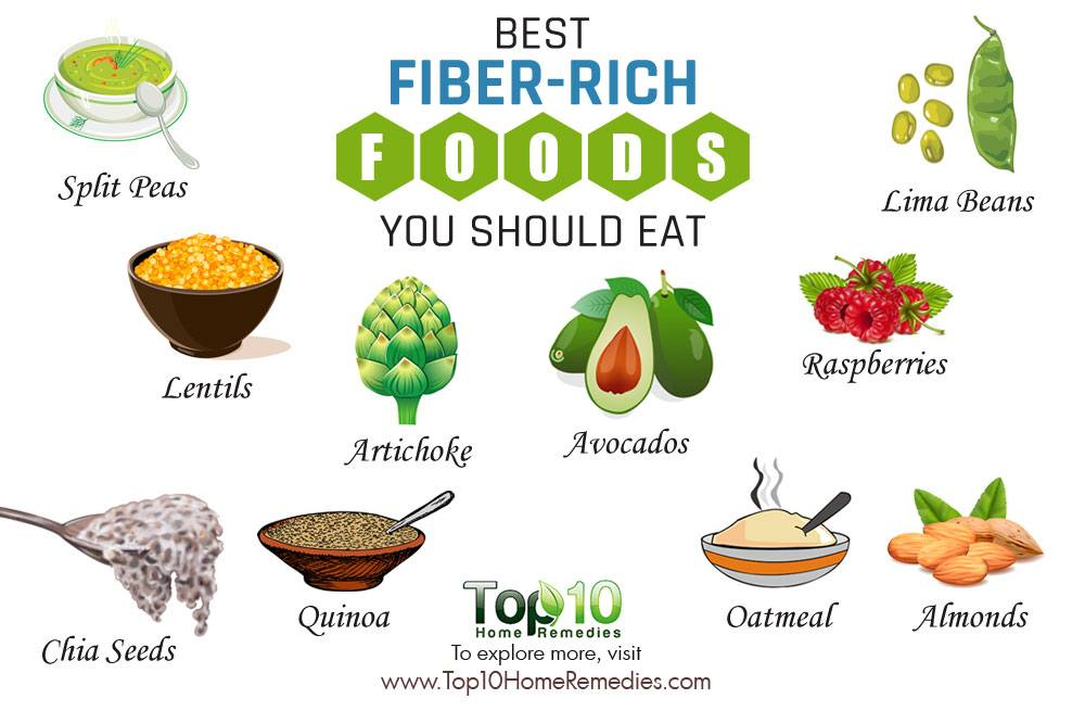 Image result for foods high in fiber