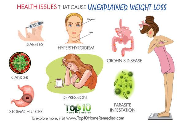 health issues that cause unexplained weight loss