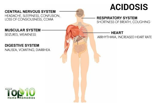 symptoms of acidic body