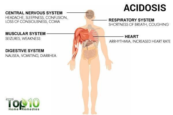 symptoms of acidic body