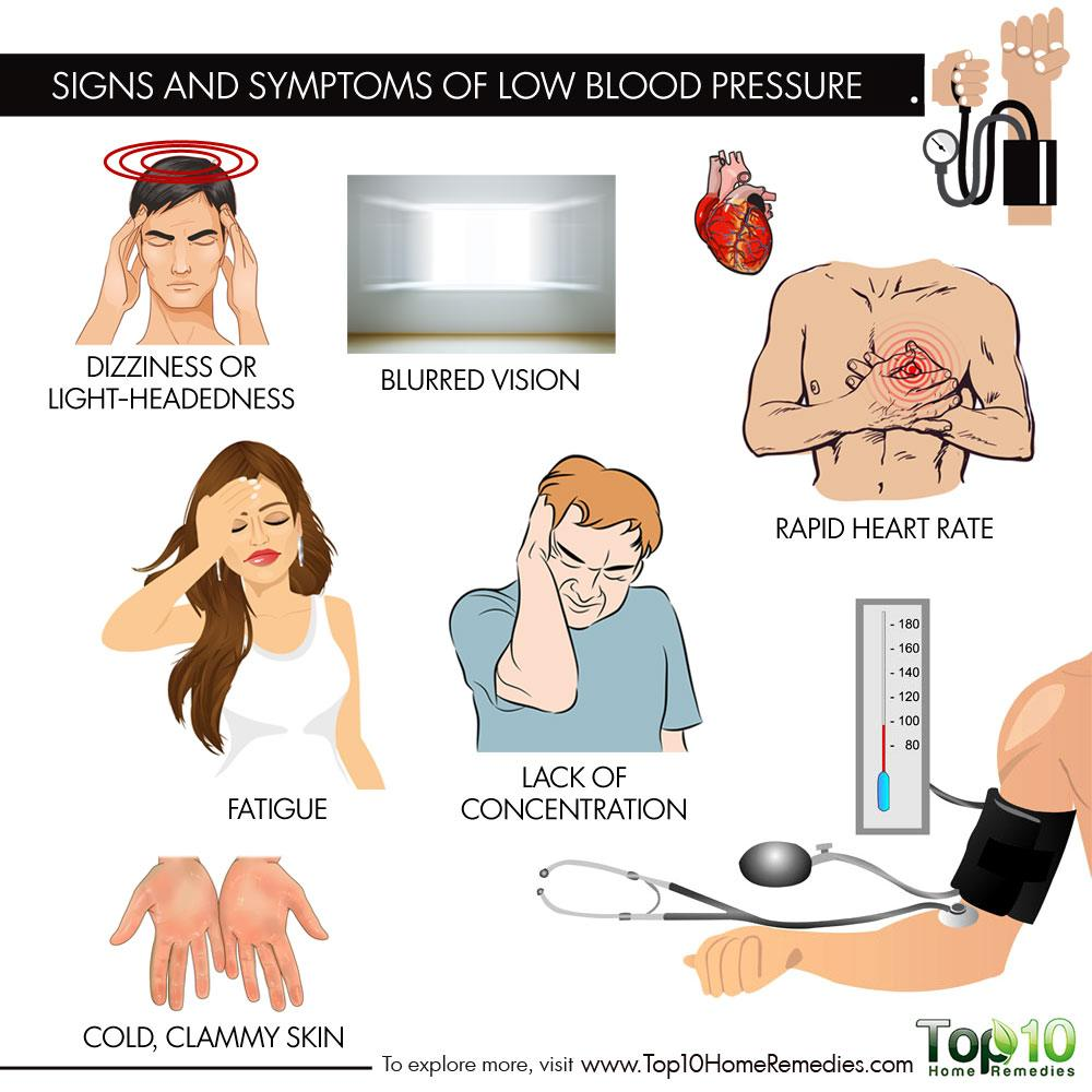 low blood pressure Low blood pressure is only considered a problem if symptoms exist if there are  no symptoms present, low blood pressure should be taken as a.