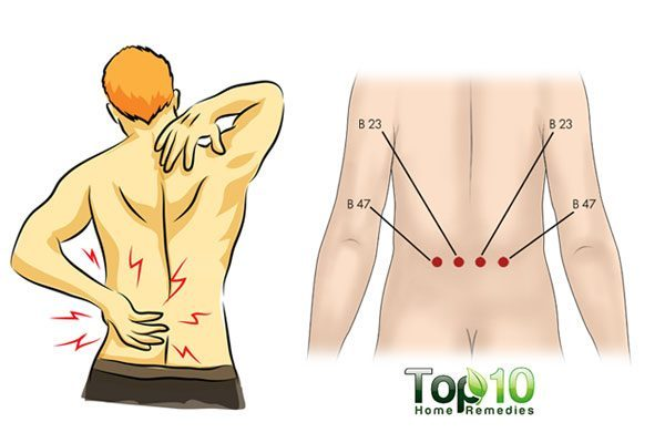 Most Important Acupressure Points for Back Pain Relief ...